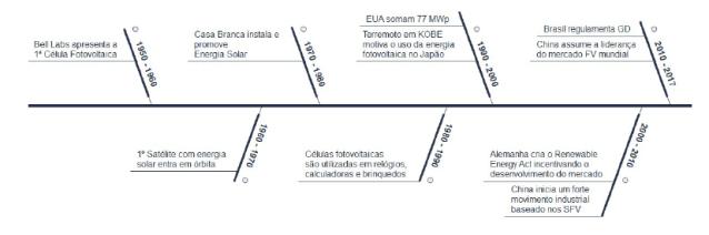 linha do tempo fotovoltaica