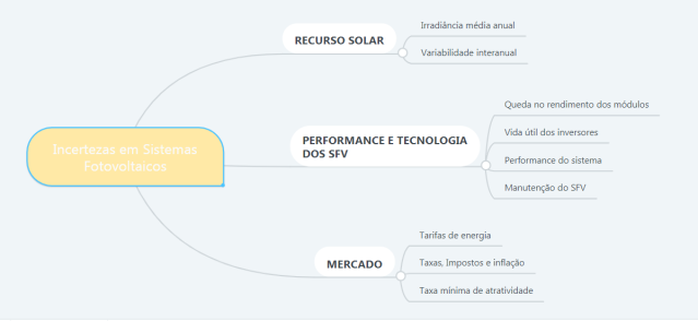 incertezas do mercado energia solar
